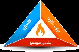 مثلث آتش